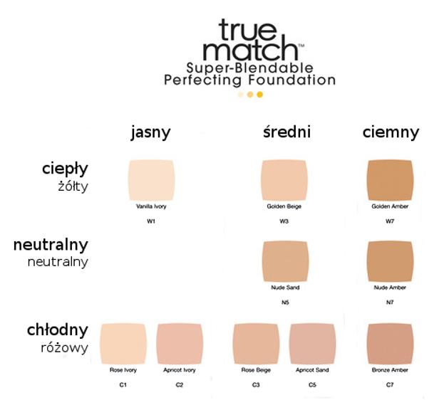 Loreal True Match Super - Blendable Foundation - Podkład dopasowujący się do skóry twarzy N2 Vanilla, 30 ml