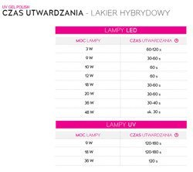 NEONAIL Cover Girl Lakier Hybrydowy Trendy Twenty 7,2ml